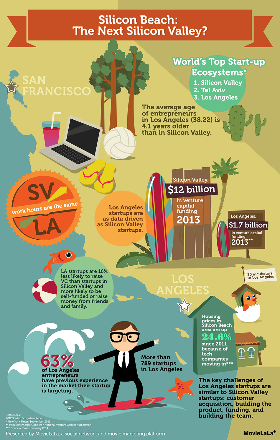 LA Tech – Sweet SiliconDreams